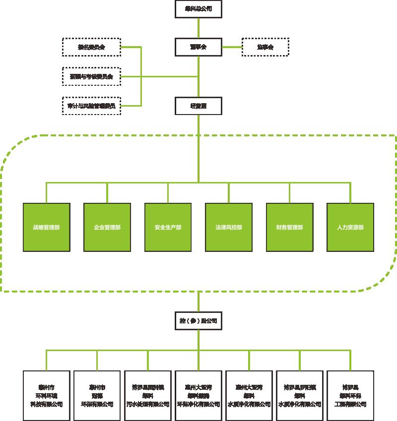 绿科组织架构图_编辑